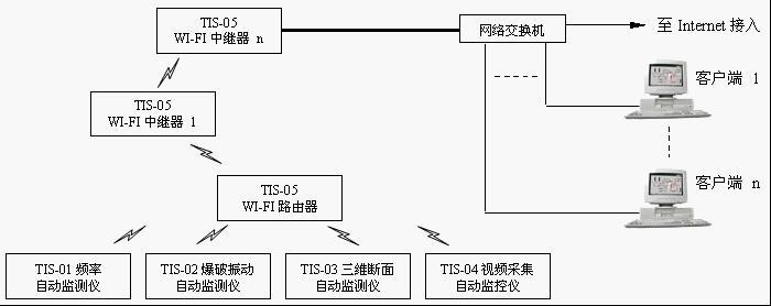 隧道综合监控系统