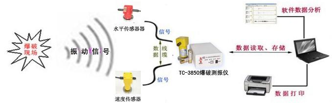 产品名称:TC-3850爆破测振仪 适用领域:工程爆破环境振动监测等 产品特点:可直接连接速度、加速度等各类传感器,现场无需布线,干电池供电,可 连续工作30小时以上,具有掉电后数据保护功能 仪器工作示意图